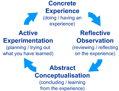 Kolb's Four Stage Learning Cycle